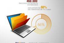 PJe chega a 460 mil processos e a 66% das serventias do TJDFT