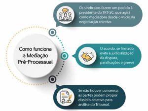 Mediação e Conciliação Pré-processual de Conflitos