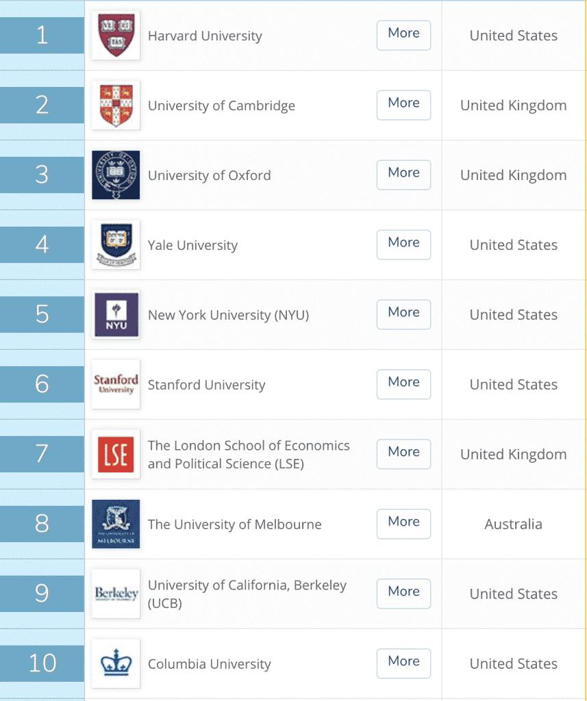 Melhores Faculdades de Direito do Mundo